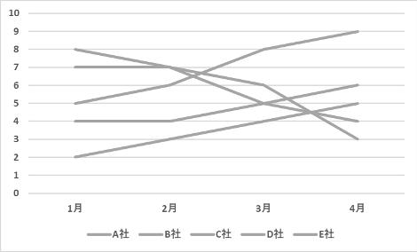 例② 白黒のグラフ