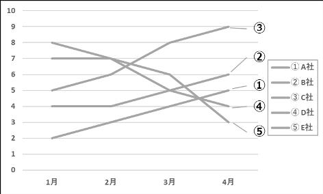 例③ 加工した白黒のグラフ