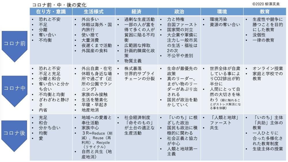 柳澤さんが実際に作成したマップ