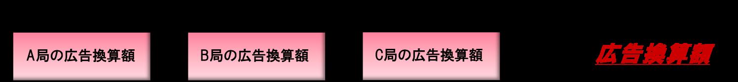 複数の局で放送されている場合の広告換算額