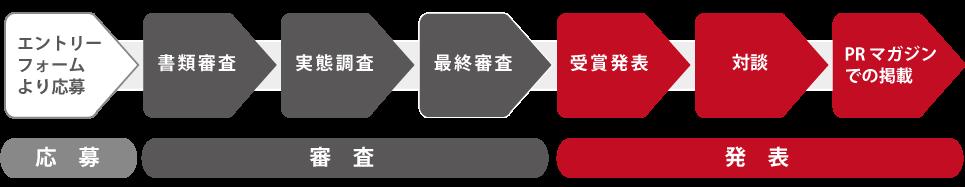 PRマガジンAWARDのプロセス