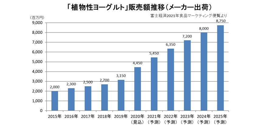 植物性ヨーグルトの販売額推移