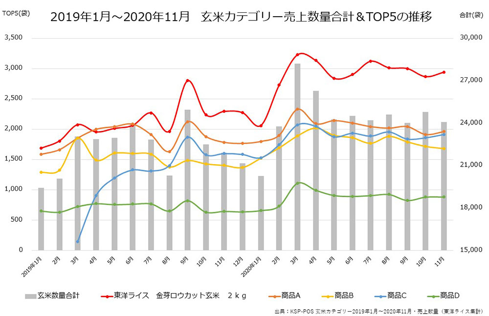 2019年1月~2020年11月の玄米のPOSデータ
