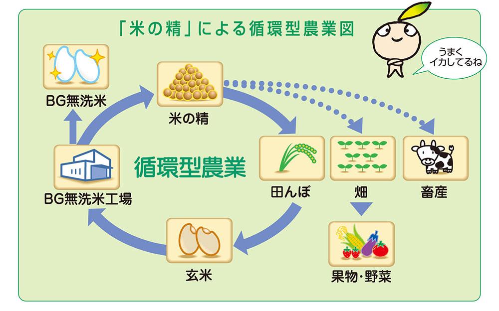 アップサイクル。循環型農業。